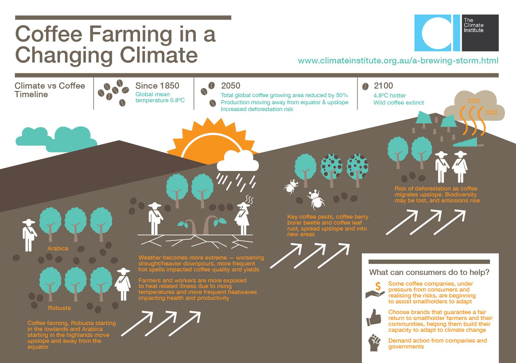 2016 – Page 3 – Caribbean Community Climate Change Centre