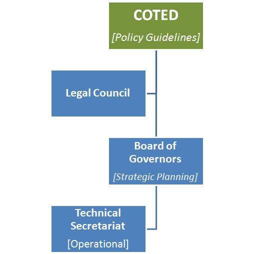 Governance Structure – Caribbean Community Climate Change Centre